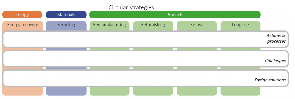 Circular Strategies Framework